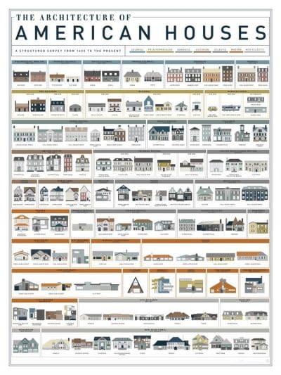 Architectural Styles - Elements Design Build Greenville SC