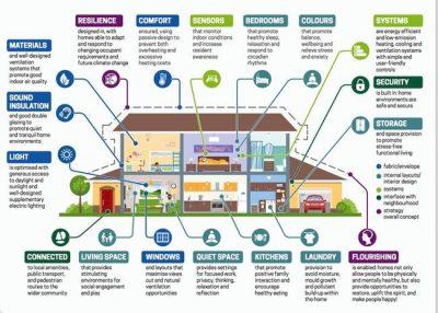 HEALTHY HOME STANDARD - ELEMENTS DESIGN BUILD